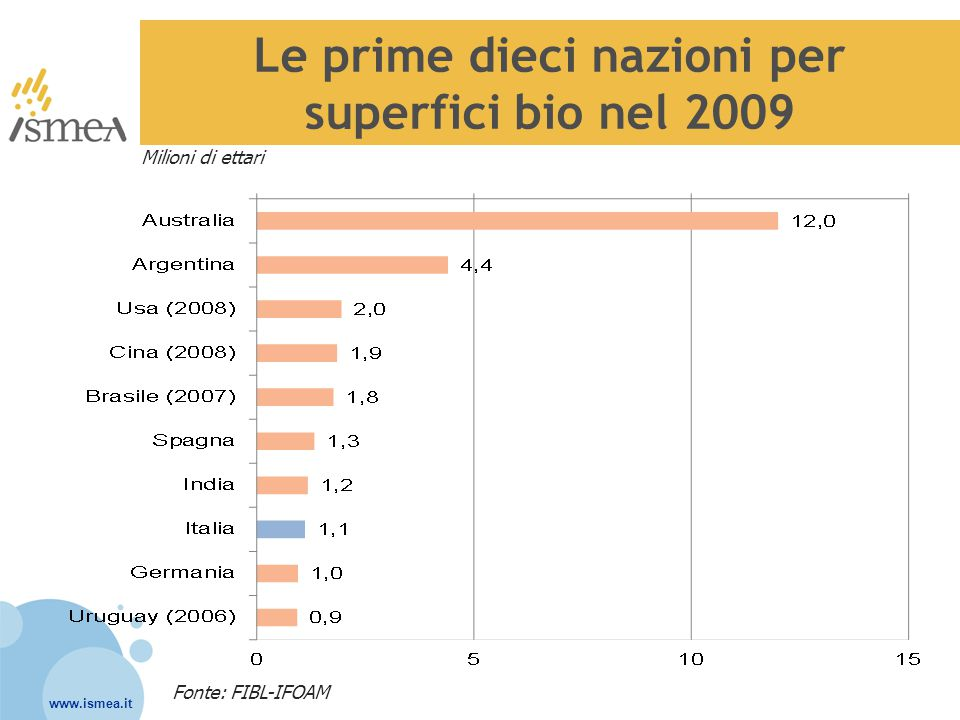 www.ismea.it Il mercato mondiale del biologico Valore stimato complessivo 2009: 54,9 miliardi di $ (+5% sul 2008) Fonte: The world of Organic Agriculture ed.