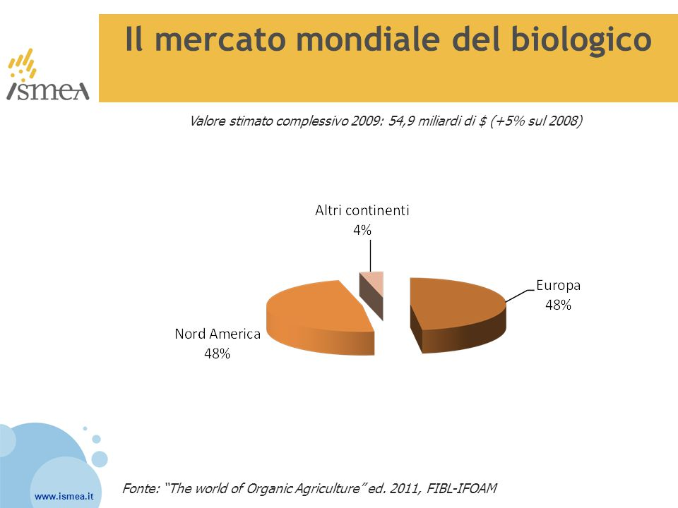 """www.ismea.it Il mercato mondiale del biologico Valore stimato complessivo 2009: 54,9 miliardi di $ (+5% sul 2008) Fonte: """"The world of Organic Agricul"""