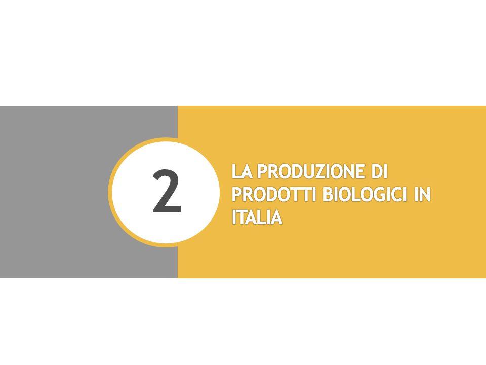 Evoluzione del numero di aziende e delle superfici biologiche in Italia Fonte: Mipaaf-Sinab Superfici bio = 8,6% del totale SAU agricola nazionale (2010) Aziende bio = 2,6% del totale aziende agricole nazionali (2010)