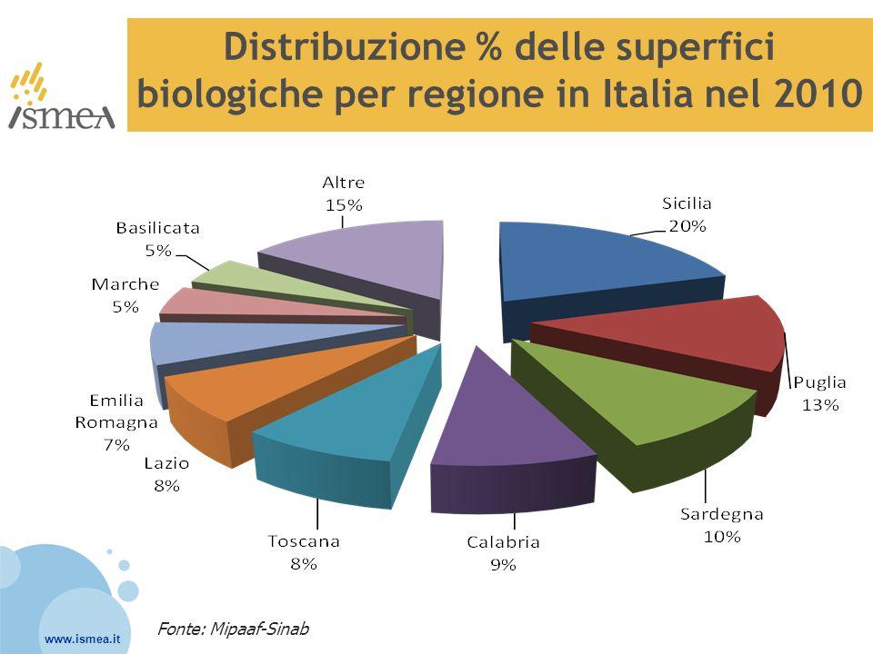 www.ismea.it Confronto tra il peso % in termini di superfici e di consumi per area geografica nel 2010 Fonte: Mipaaf-Sinab e Ismea, Panel Famiglie