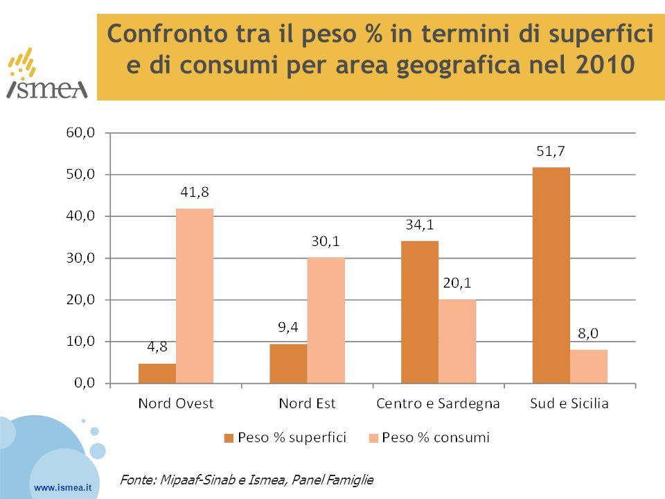 www.ismea.it Tendenze degli acquisti di prodotti bio confezionati per area geografica nel 2010 e nel I quadr.