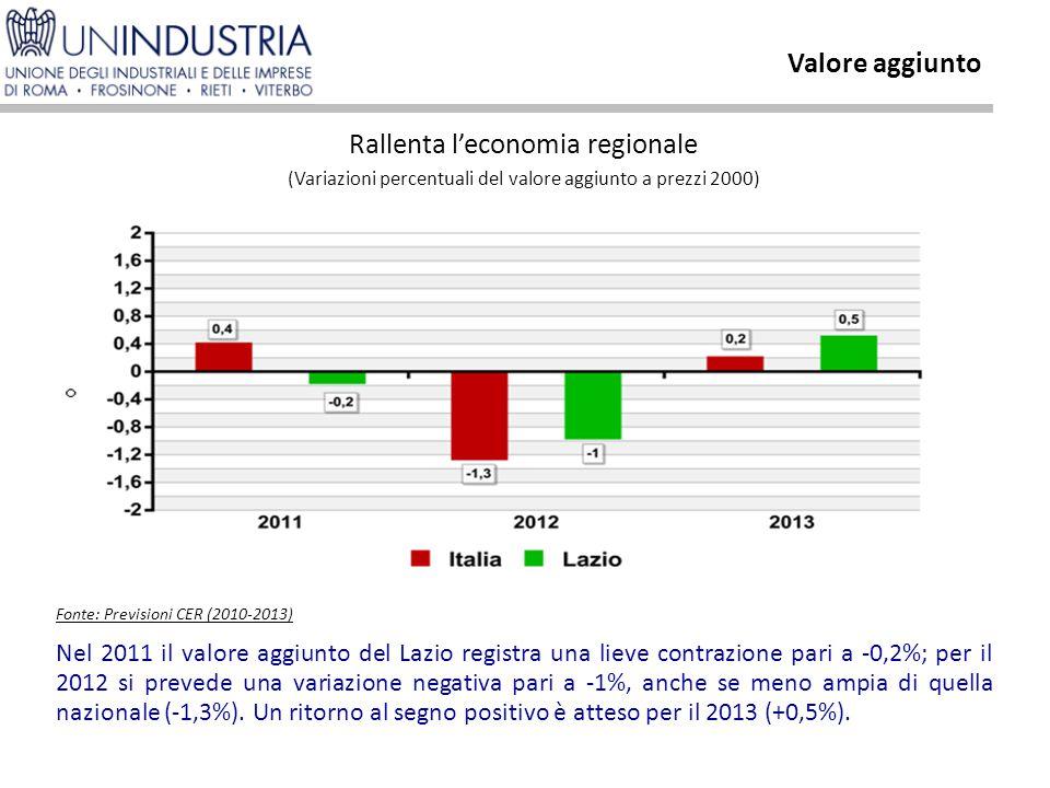 Nel 2011 il valore aggiunto del Lazio registra una lieve contrazione pari a -0,2%; per il 2012 si prevede una variazione negativa pari a -1%, anche se meno ampia di quella nazionale (-1,3%).