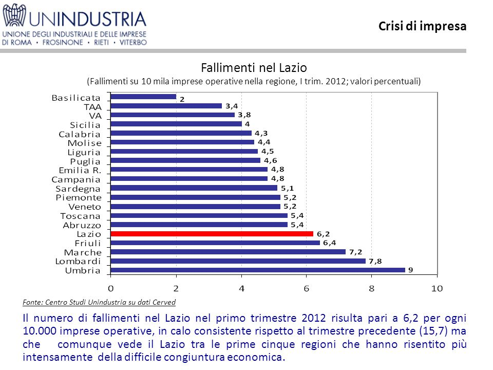 Il numero di fallimenti nel Lazio nel primo trimestre 2012 risulta pari a 6,2 per ogni 10.000 imprese operative, in calo consistente rispetto al trimestre precedente (15,7) ma che comunque vede il Lazio tra le prime cinque regioni che hanno risentito più intensamente della difficile congiuntura economica.