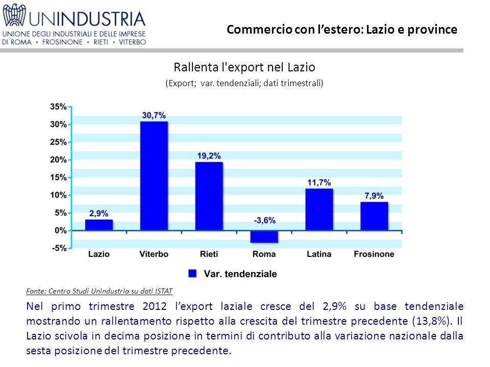 Nel primo trimestre 2012 l'export laziale cresce del 2,9% su base tendenziale mostrando un rallentamento rispetto alla crescita del trimestre precedente (13,8%).