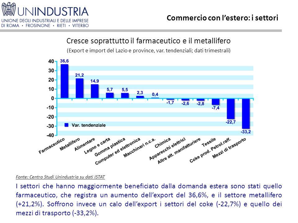 I settori che hanno maggiormente beneficiato dalla domanda estera sono stati quello farmaceutico, che registra un aumento dell'export del 36,6%, e il settore metallifero (+21,2%).