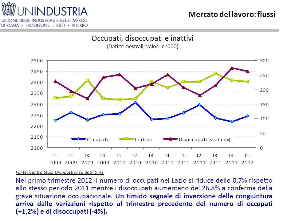 Mercato del lavoro: flussi Nel primo trimestre 2012 il numero di occupati nel Lazio si riduce dello 0,7% rispetto allo stesso periodo 2011 mentre i disoccupati aumentano del 26,8% a conferma della grave situazione occupazionale.