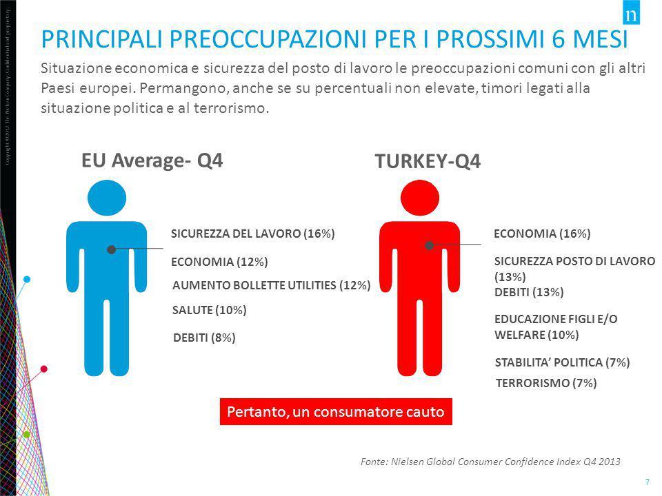 #BusinessRetailTurchia