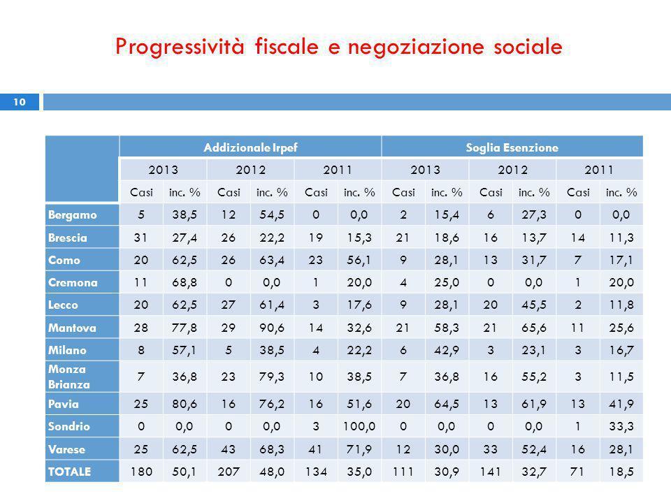 Progressività fiscale e negoziazione sociale 10 Addizionale IrpefSoglia Esenzione 201320122011201320122011 Casiinc.