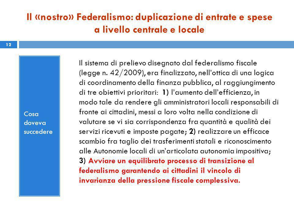 Il «nostro» Federalismo: duplicazione di entrate e spese a livello centrale e locale Cosa doveva succedere Il sistema di prelievo disegnato dal federalismo fiscale (legge n.