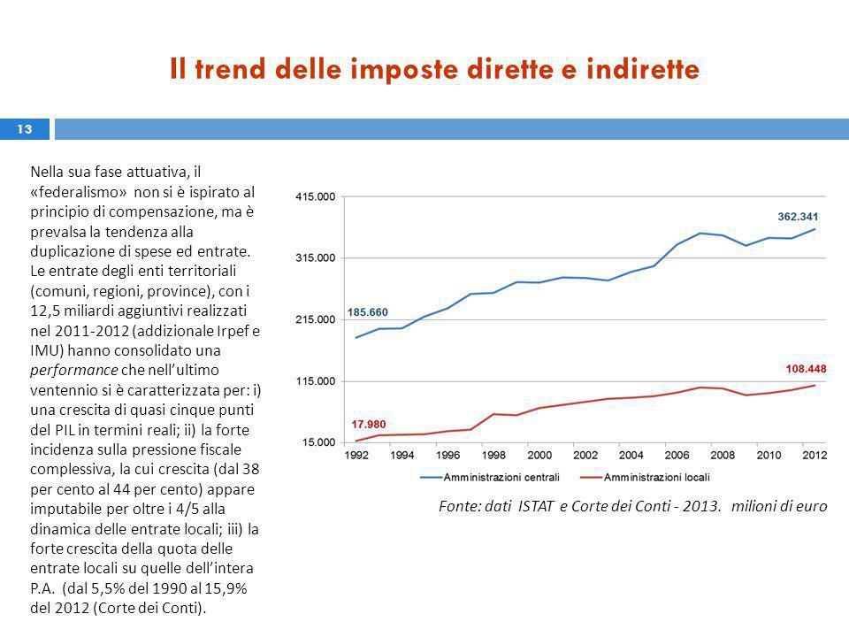 Il trend delle imposte dirette e indirette 13 Fonte: dati ISTAT e Corte dei Conti - 2013.