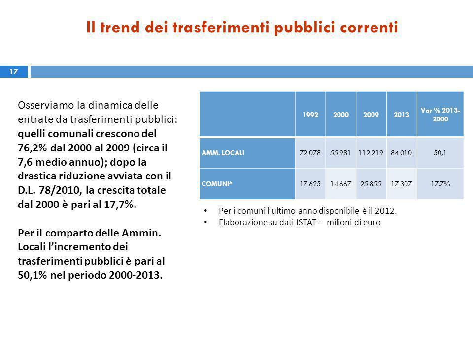 Il trend dei trasferimenti pubblici correnti 17 1992200020092013 Var % 2013- 2000 AMM.