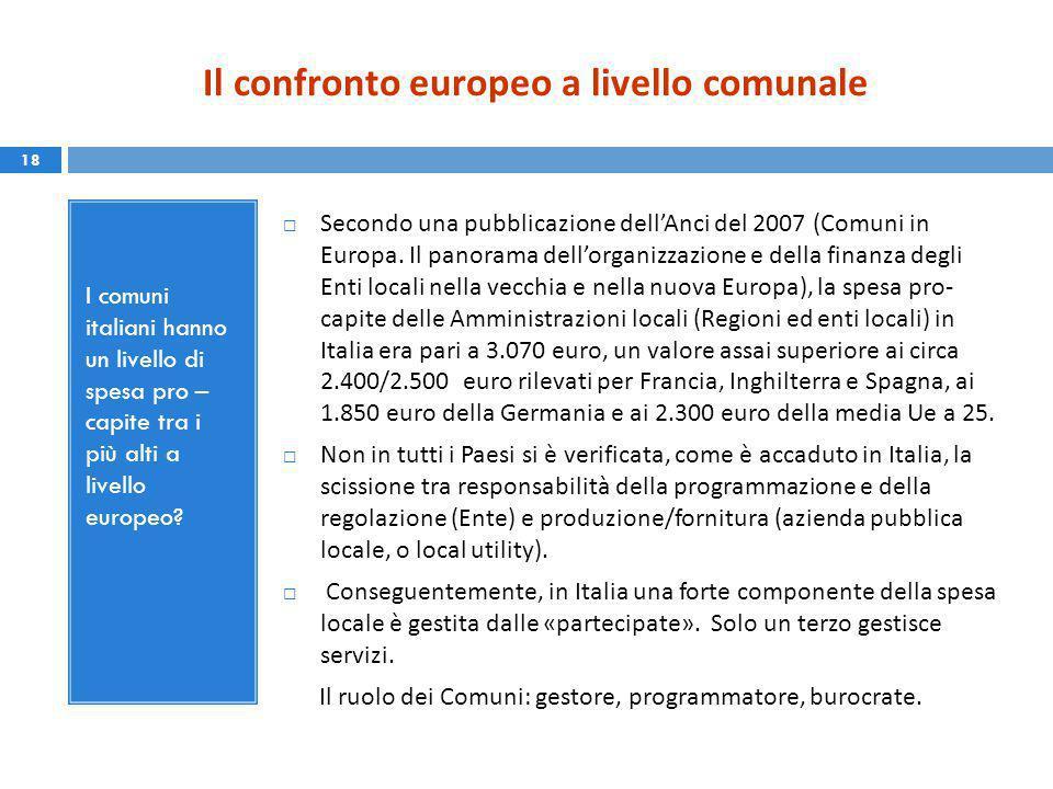 Il confronto europeo a livello comunale I comuni italiani hanno un livello di spesa pro – capite tra i più alti a livello europeo.
