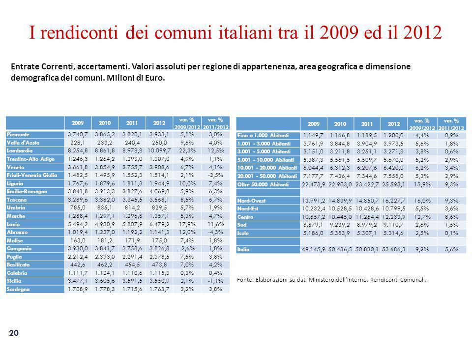 20 I rendiconti dei comuni italiani tra il 2009 ed il 2012 Entrate Correnti, accertamenti.