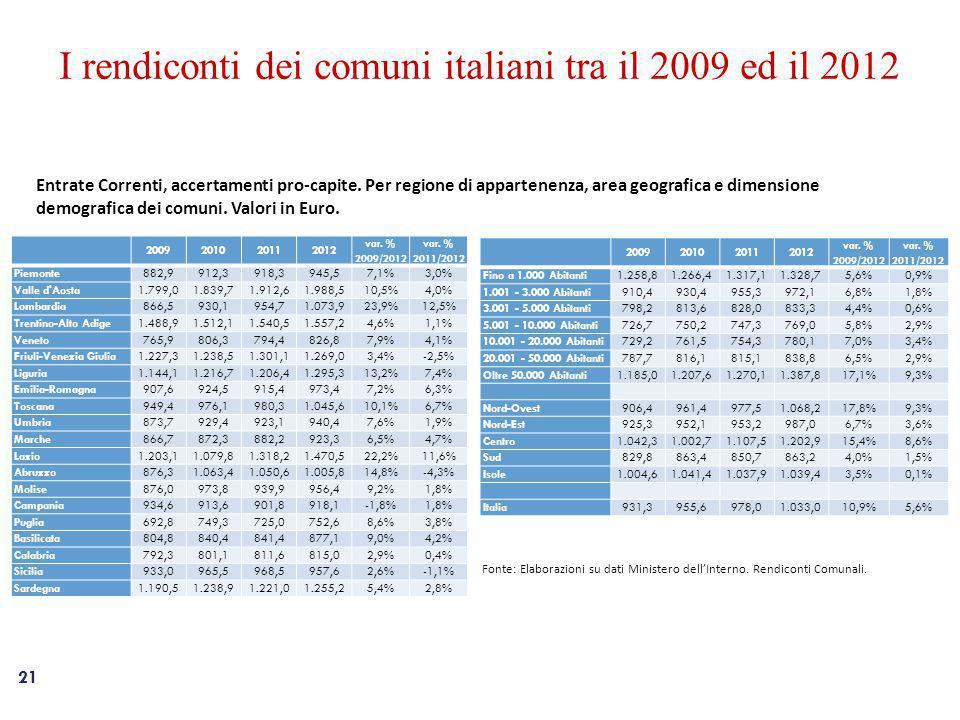 21 I rendiconti dei comuni italiani tra il 2009 ed il 2012 Entrate Correnti, accertamenti pro-capite.