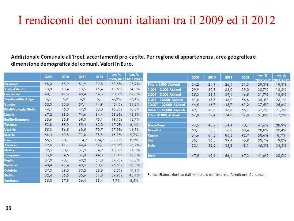 22 I rendiconti dei comuni italiani tra il 2009 ed il 2012 Addizionale Comunale all Irpef, accertamenti pro-capite.