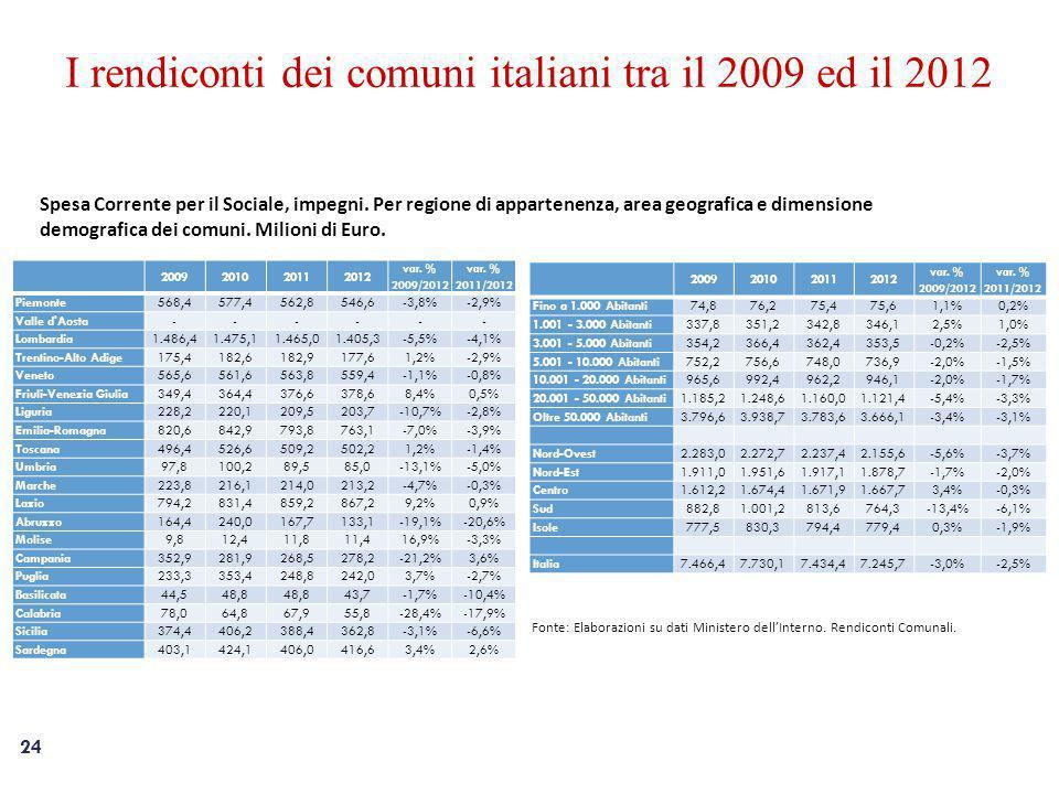 24 I rendiconti dei comuni italiani tra il 2009 ed il 2012 Spesa Corrente per il Sociale, impegni.