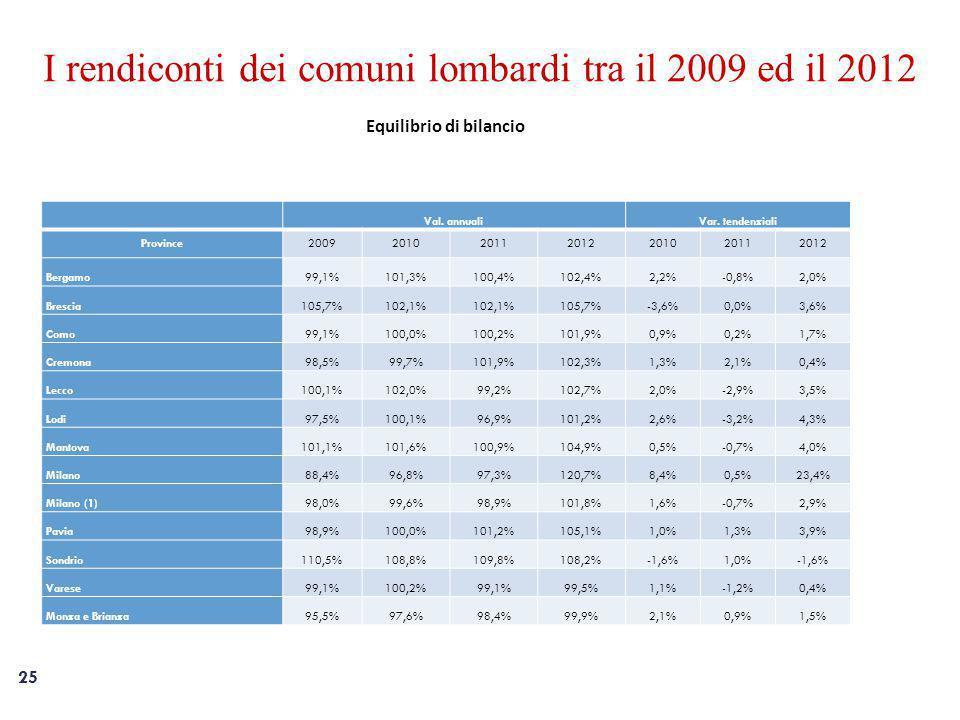 25 I rendiconti dei comuni lombardi tra il 2009 ed il 2012 Equilibrio di bilancio Val.