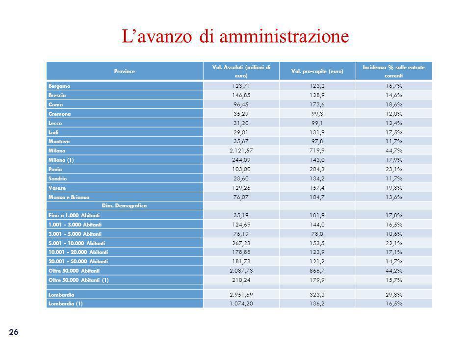 26 L'avanzo di amministrazione Province Val.Assoluti (milioni di euro) Val.