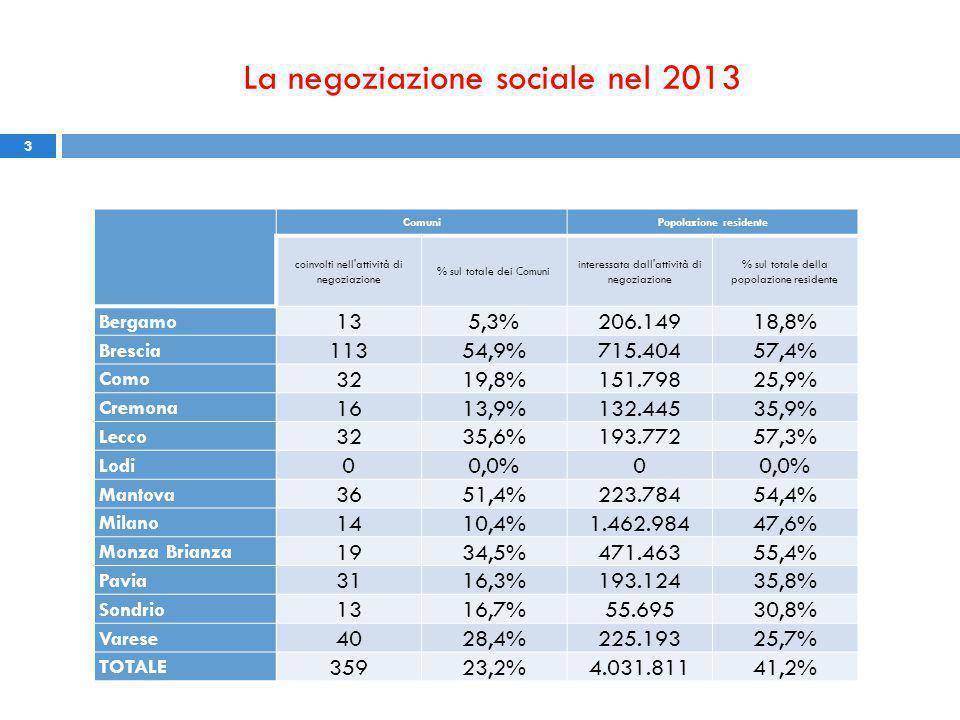 3 ComuniPopolazione residente coinvolti nell attività di negoziazione % sul totale dei Comuni interessata dall attività di negoziazione % sul totale della popolazione residente Bergamo 135,3%206.14918,8% Brescia 11354,9%715.40457,4% Como 3219,8%151.79825,9% Cremona 1613,9%132.44535,9% Lecco 3235,6%193.77257,3% Lodi 00,0%0 Mantova 3651,4%223.78454,4% Milano 1410,4%1.462.98447,6% Monza Brianza 1934,5%471.46355,4% Pavia 3116,3%193.12435,8% Sondrio 1316,7%55.69530,8% Varese 4028,4%225.19325,7% TOTALE 35923,2%4.031.81141,2%