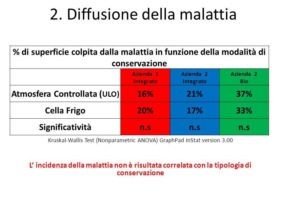 % di superficie colpita dalla malattia in funzione della modalità di conservazione Azienda 1 Integrato Azienda 2 Integrato Azienda 2 Bio Atmosfera Con