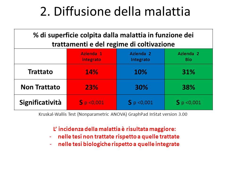 L' incidenza della malattia è risultata maggiore: -nelle tesi non trattate rispetto a quelle trattate -nelle tesi biologiche rispetto a quelle integra