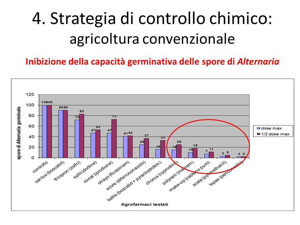 Inibizione della capacità germinativa delle spore di Alternaria 4. Strategia di controllo chimico: agricoltura convenzionale