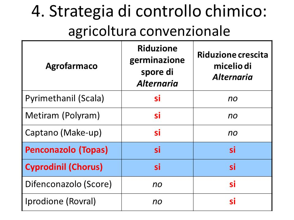 Agrofarmaco Riduzione germinazione spore di Alternaria Riduzione crescita micelio di Alternaria Pyrimethanil (Scala)sino Metiram (Polyram)sino Captano