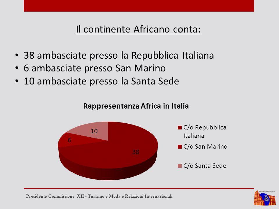 Il continente Africano conta: 38 ambasciate presso la Repubblica Italiana 6 ambasciate presso San Marino 10 ambasciate presso la Santa Sede Presidente Commissione XII - Turismo e Moda e Relazioni Internazionali