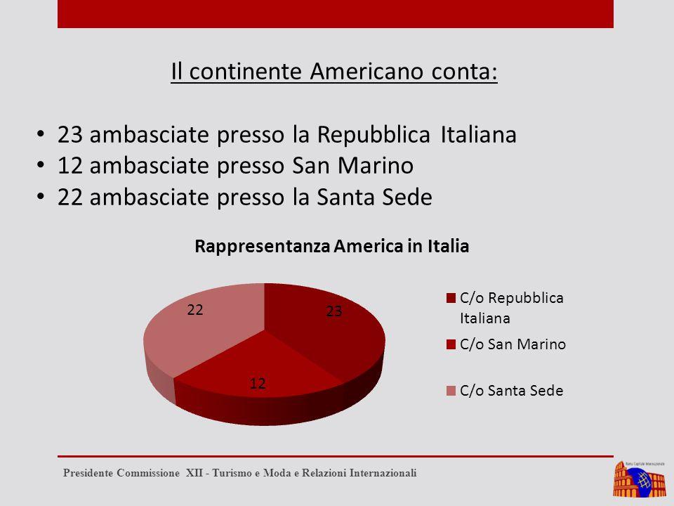 Il continente Americano conta: 23 ambasciate presso la Repubblica Italiana 12 ambasciate presso San Marino 22 ambasciate presso la Santa Sede Presidente Commissione XII - Turismo e Moda e Relazioni Internazionali