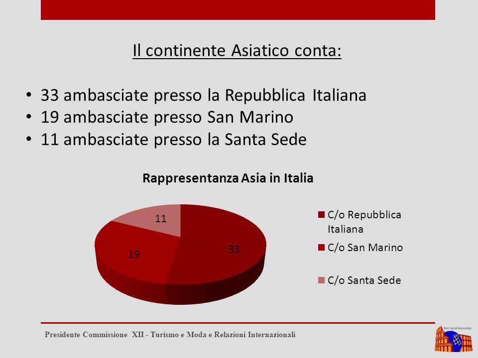 Il continente Asiatico conta: 33 ambasciate presso la Repubblica Italiana 19 ambasciate presso San Marino 11 ambasciate presso la Santa Sede Presidente Commissione XII - Turismo e Moda e Relazioni Internazionali