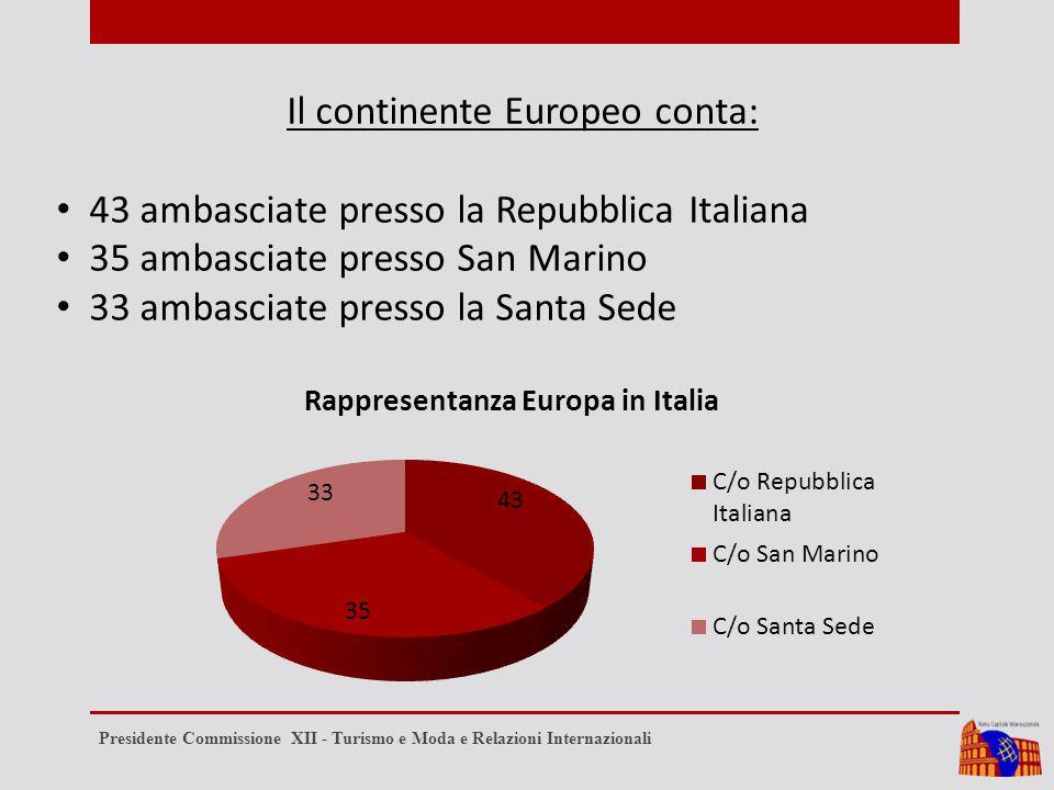 Il continente Europeo conta: 43 ambasciate presso la Repubblica Italiana 35 ambasciate presso San Marino 33 ambasciate presso la Santa Sede Presidente Commissione XII - Turismo e Moda e Relazioni Internazionali