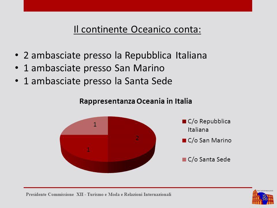 Il continente Oceanico conta: 2 ambasciate presso la Repubblica Italiana 1 ambasciate presso San Marino 1 ambasciate presso la Santa Sede Presidente C