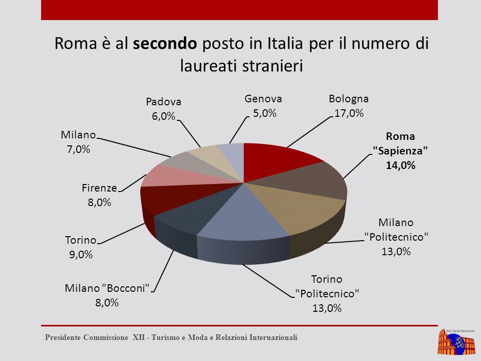 Roma è al secondo posto in Italia per il numero di laureati stranieri Presidente Commissione XII - Turismo e Moda e Relazioni Internazionali
