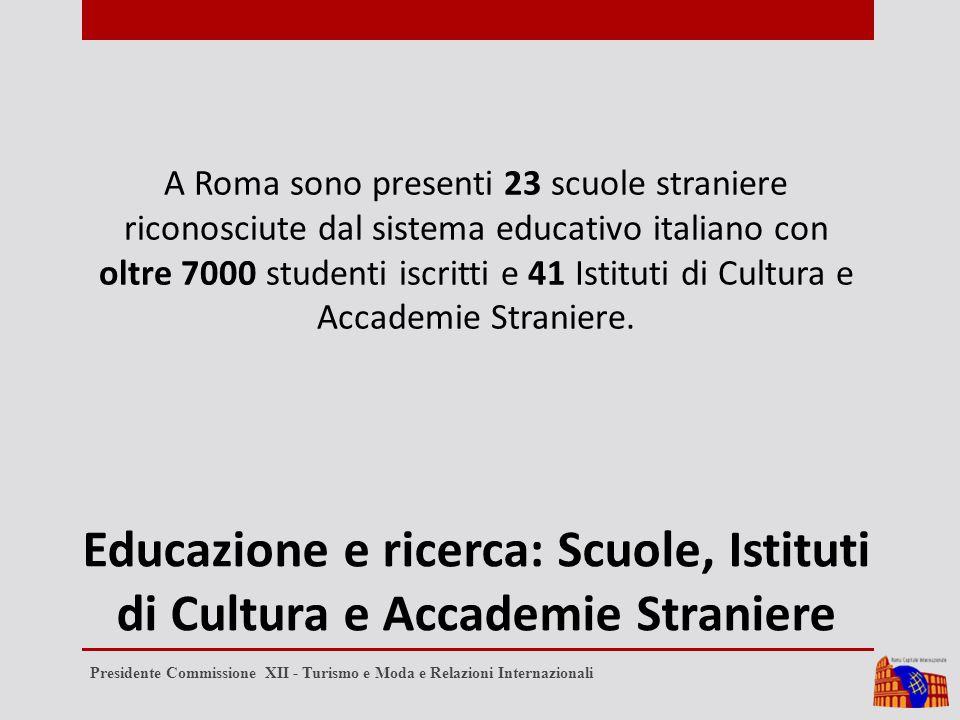 Educazione e ricerca: Scuole, Istituti di Cultura e Accademie Straniere A Roma sono presenti 23 scuole straniere riconosciute dal sistema educativo italiano con oltre 7000 studenti iscritti e 41 Istituti di Cultura e Accademie Straniere.