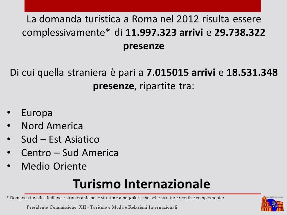 La domanda turistica a Roma nel 2012 risulta essere complessivamente* di 11.997.323 arrivi e 29.738.322 presenze Di cui quella straniera è pari a 7.015015 arrivi e 18.531.348 presenze, ripartite tra: Europa Nord America Sud – Est Asiatico Centro – Sud America Medio Oriente Turismo Internazionale * Domanda turistica italiana e straniera sia nelle strutture alberghiere che nelle strutture ricettive complementari Presidente Commissione XII - Turismo e Moda e Relazioni Internazionali