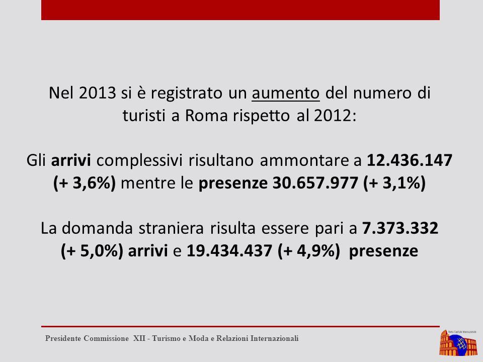 Nel 2013 si è registrato un aumento del numero di turisti a Roma rispetto al 2012: Gli arrivi complessivi risultano ammontare a 12.436.147 (+ 3,6%) mentre le presenze 30.657.977 (+ 3,1%) La domanda straniera risulta essere pari a 7.373.332 (+ 5,0%) arrivi e 19.434.437 (+ 4,9%) presenze Presidente Commissione XII - Turismo e Moda e Relazioni Internazionali