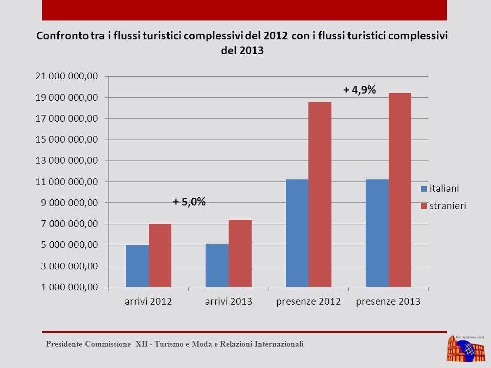 Confronto tra i flussi turistici complessivi del 2012 con i flussi turistici complessivi del 2013 Presidente Commissione XII - Turismo e Moda e Relazi