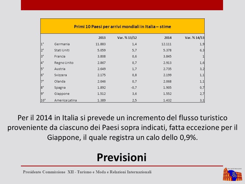 Previsioni Primi 10 Paesi per arrivi mondiali in Italia – stime 2013Var.