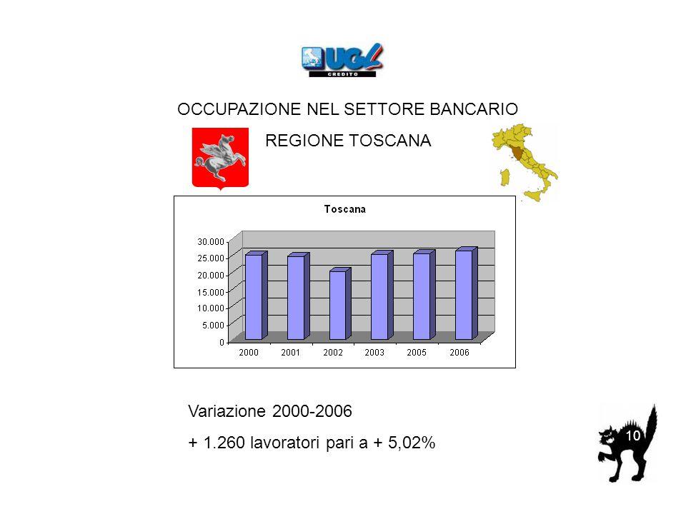 10 OCCUPAZIONE NEL SETTORE BANCARIO REGIONE TOSCANA Variazione 2000-2006 + 1.260 lavoratori pari a + 5,02%