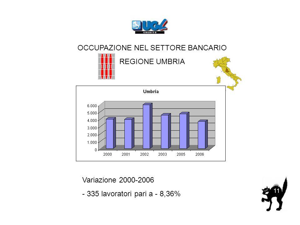 OCCUPAZIONE NEL SETTORE BANCARIO REGIONE UMBRIA Variazione 2000-2006 - 335 lavoratori pari a - 8,36% 11