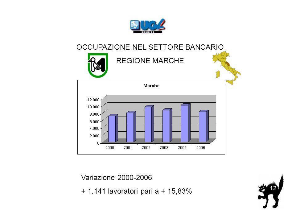 OCCUPAZIONE NEL SETTORE BANCARIO REGIONE MARCHE Variazione 2000-2006 + 1.141 lavoratori pari a + 15,83% 12