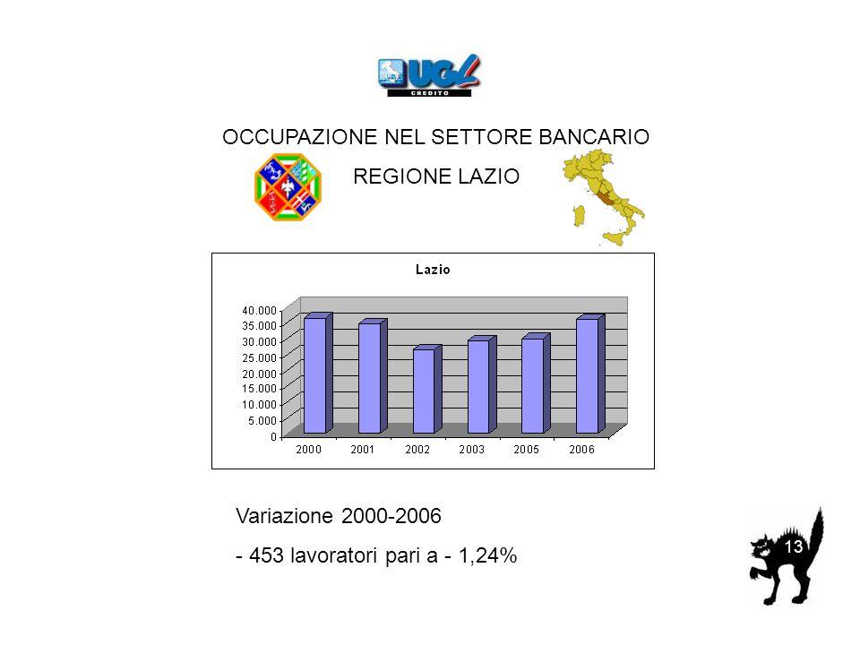 OCCUPAZIONE NEL SETTORE BANCARIO REGIONE LAZIO Variazione 2000-2006 - 453 lavoratori pari a - 1,24% 13
