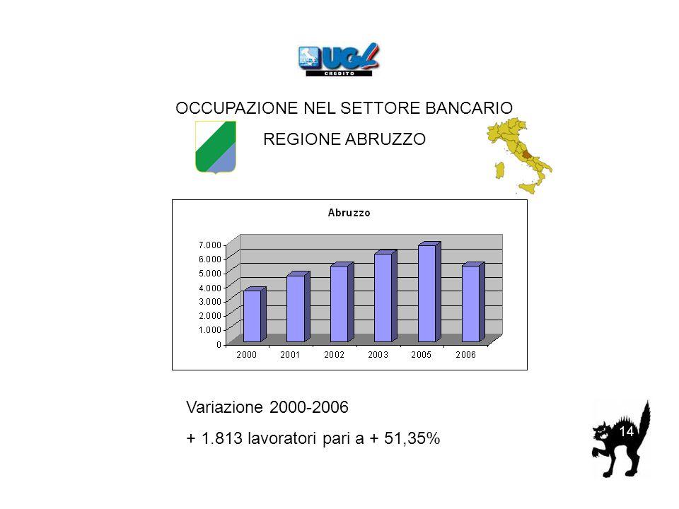 OCCUPAZIONE NEL SETTORE BANCARIO REGIONE ABRUZZO Variazione 2000-2006 + 1.813 lavoratori pari a + 51,35% 14
