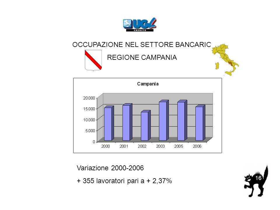 OCCUPAZIONE NEL SETTORE BANCARIO REGIONE CAMPANIA Variazione 2000-2006 + 355 lavoratori pari a + 2,37% 16