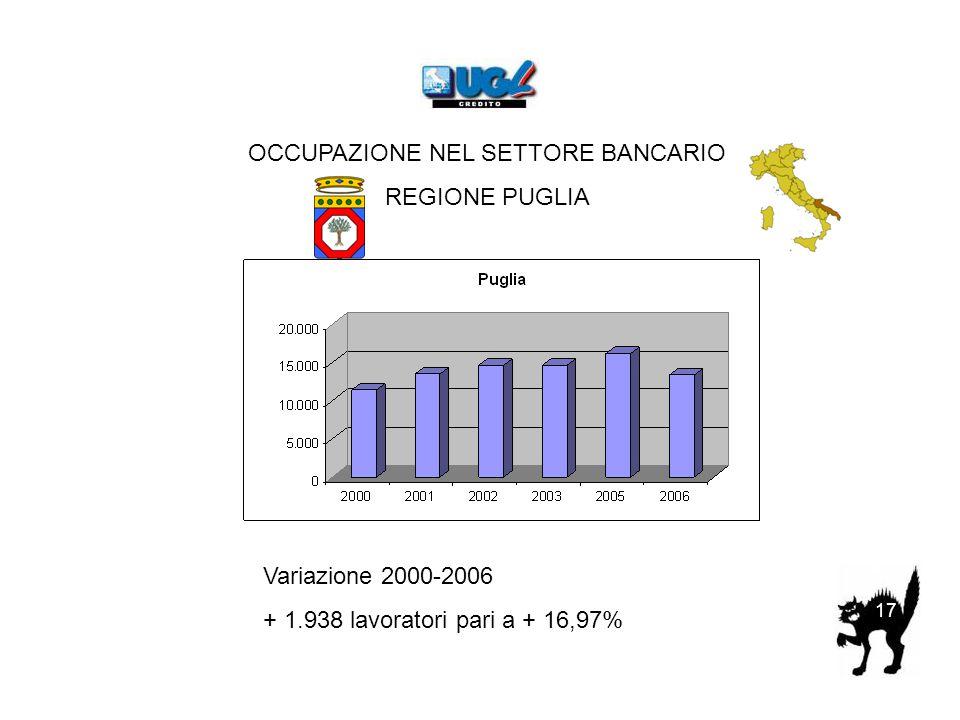 OCCUPAZIONE NEL SETTORE BANCARIO REGIONE PUGLIA Variazione 2000-2006 + 1.938 lavoratori pari a + 16,97% 17