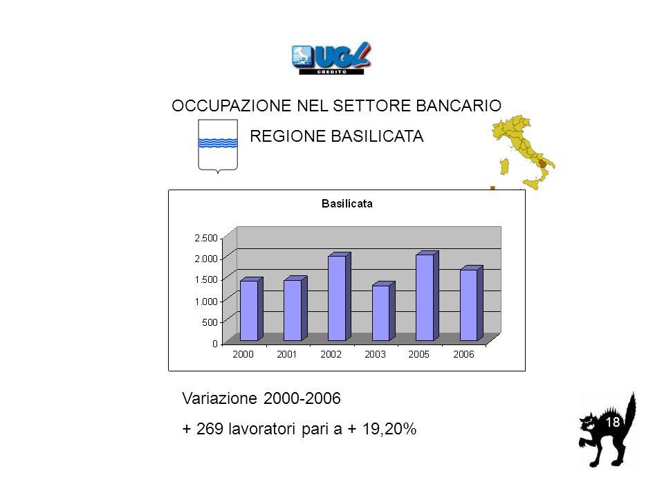 OCCUPAZIONE NEL SETTORE BANCARIO REGIONE BASILICATA Variazione 2000-2006 + 269 lavoratori pari a + 19,20% 18