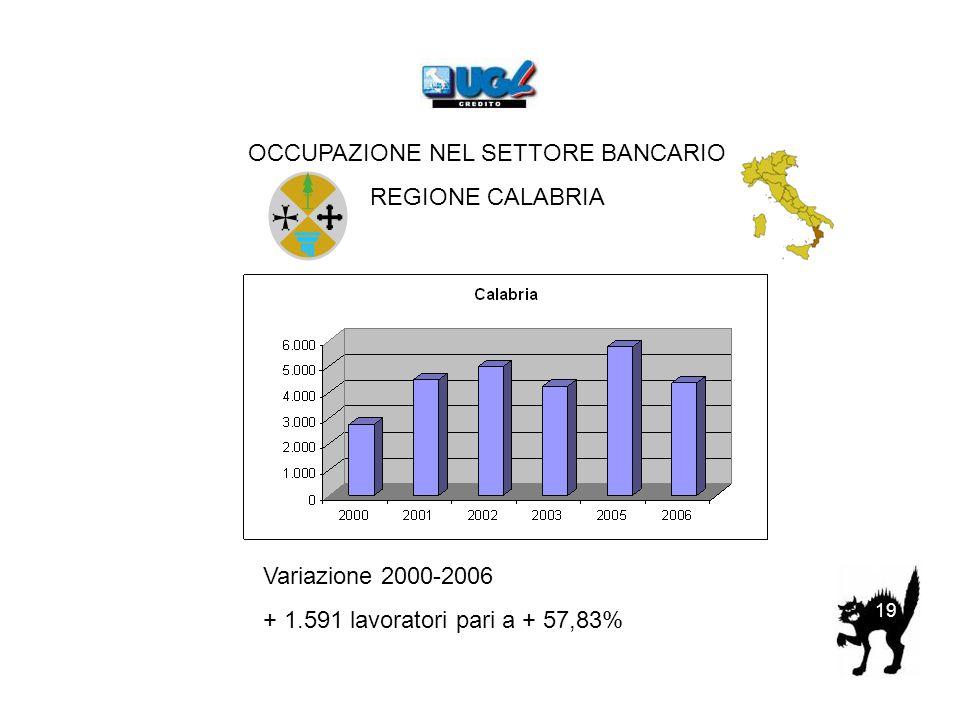 OCCUPAZIONE NEL SETTORE BANCARIO REGIONE CALABRIA Variazione 2000-2006 + 1.591 lavoratori pari a + 57,83% 19
