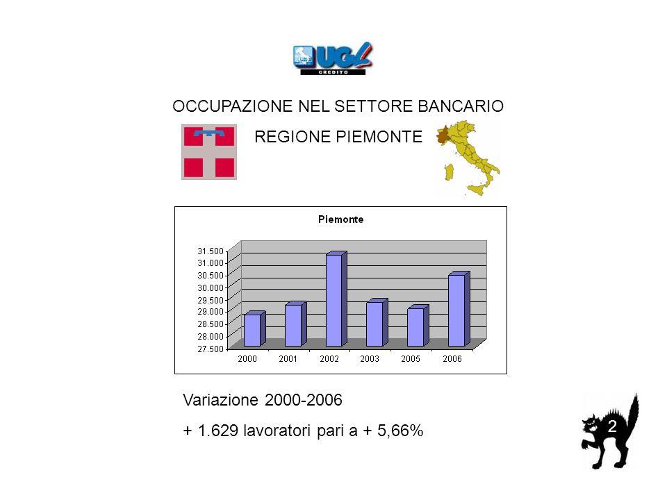 2 OCCUPAZIONE NEL SETTORE BANCARIO REGIONE PIEMONTE Variazione 2000-2006 + 1.629 lavoratori pari a + 5,66%