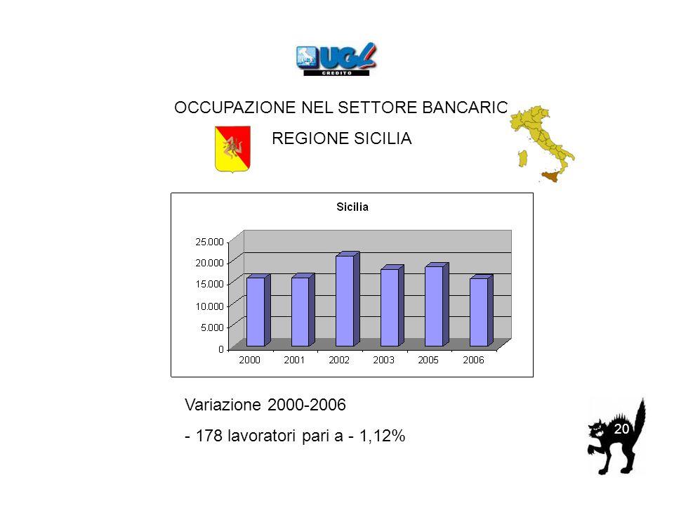 OCCUPAZIONE NEL SETTORE BANCARIO REGIONE SICILIA Variazione 2000-2006 - 178 lavoratori pari a - 1,12% 20