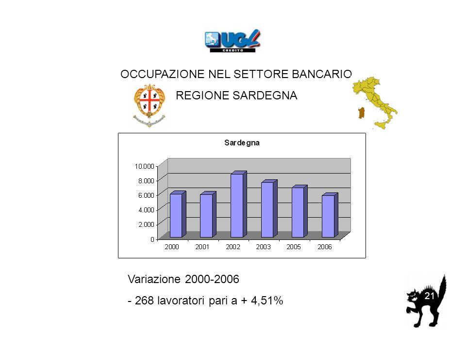 OCCUPAZIONE NEL SETTORE BANCARIO REGIONE SARDEGNA Variazione 2000-2006 - 268 lavoratori pari a + 4,51% 21